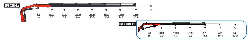 hmf 3220 diagram